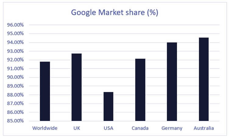 Google Ads Market Share By Country