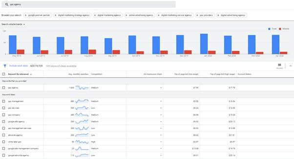 PPC Management Google Keyword Planner