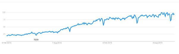 Google Ads Automation Searches Increasing