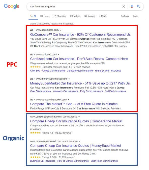 Where PPC and Organic ads appear