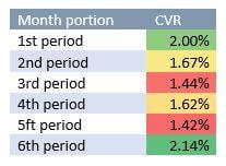 CVR By Portion Of Month