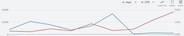 CTR Increasing Impressing Drop