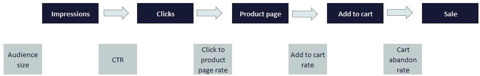 5 Stage Customer Sales Journey